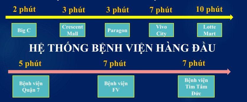 tiện ích ngoại khu Sunshine Sài Gòn Quận 7