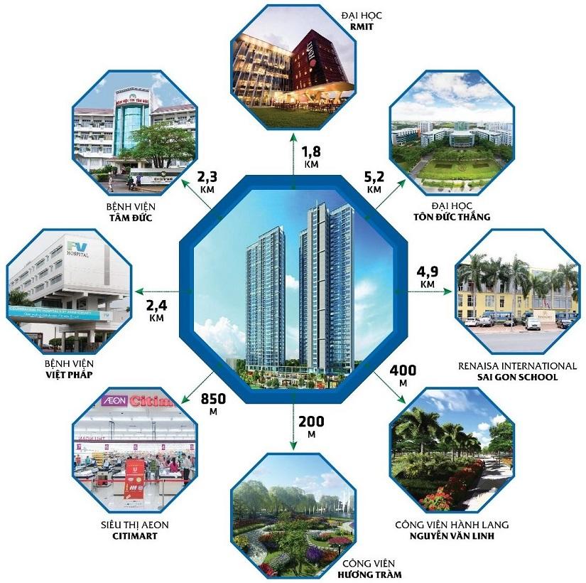 Liện kết vùng trong khu vực dự án căn hộ Eco Green