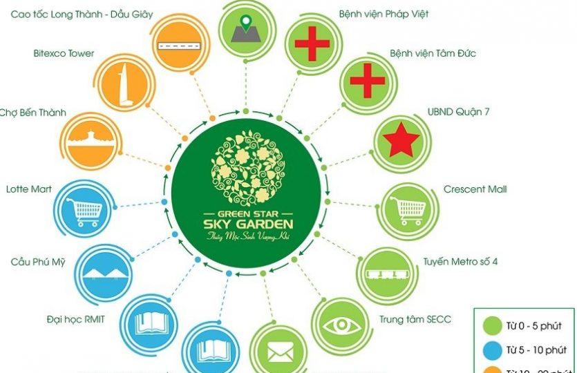 Tiện ích ngoại khu dự án Green Star